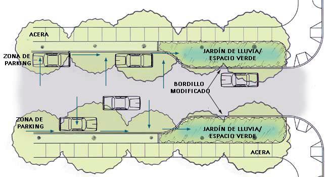 Esquema-bordillo-residencial