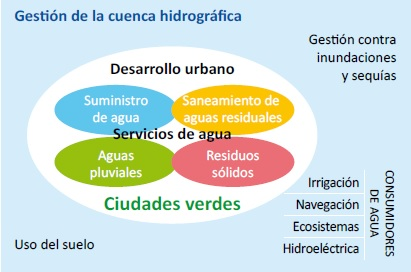 Gestion-integral-ciudad-verde